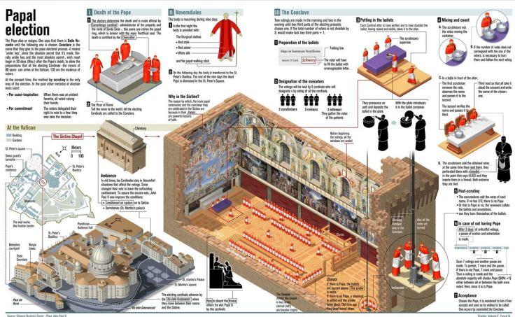 conclave info