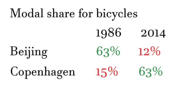 modal-share-for-bycicle-beijing-copenhagen