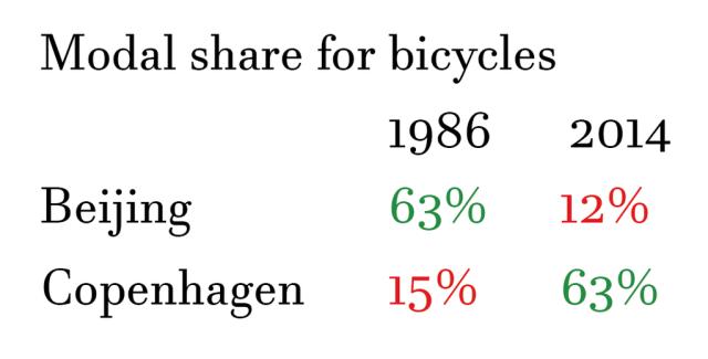 modal-share-for-bycicle-beijing-copenhagen